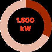 1600 Kw