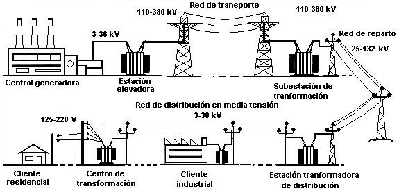El funcionamiento del Sistema Eléctrico en España
