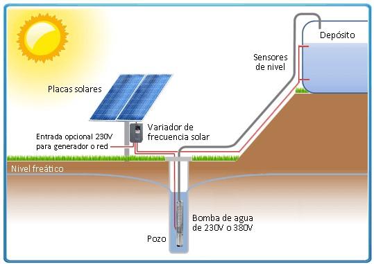Caso tipo Bombeo Solar - Opengy