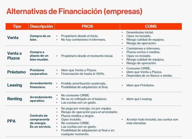 Financiación instalación autoconsumo