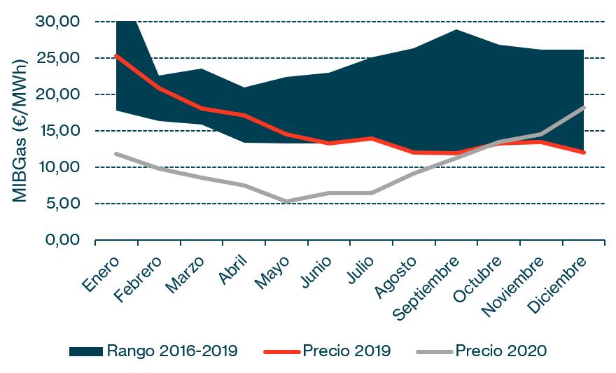 Gráfico 3: Precio Medio Mensual del Gas (MIBGas)