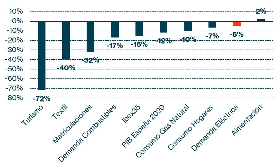 Gráfico 5: Evolución distintos sectores en 2020