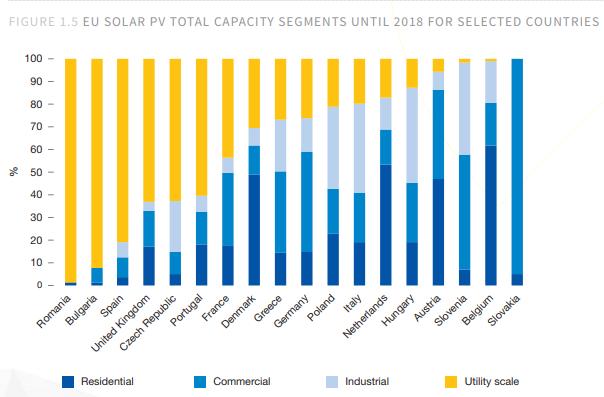 EU Solar PV total capacity segments
